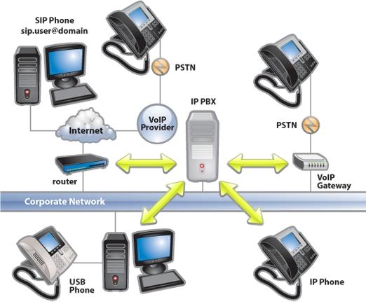 PBX Phone systems
